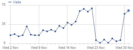 גרף התנועה באתר הבלאק פריידיי